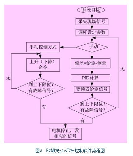 plc高速输入接线图